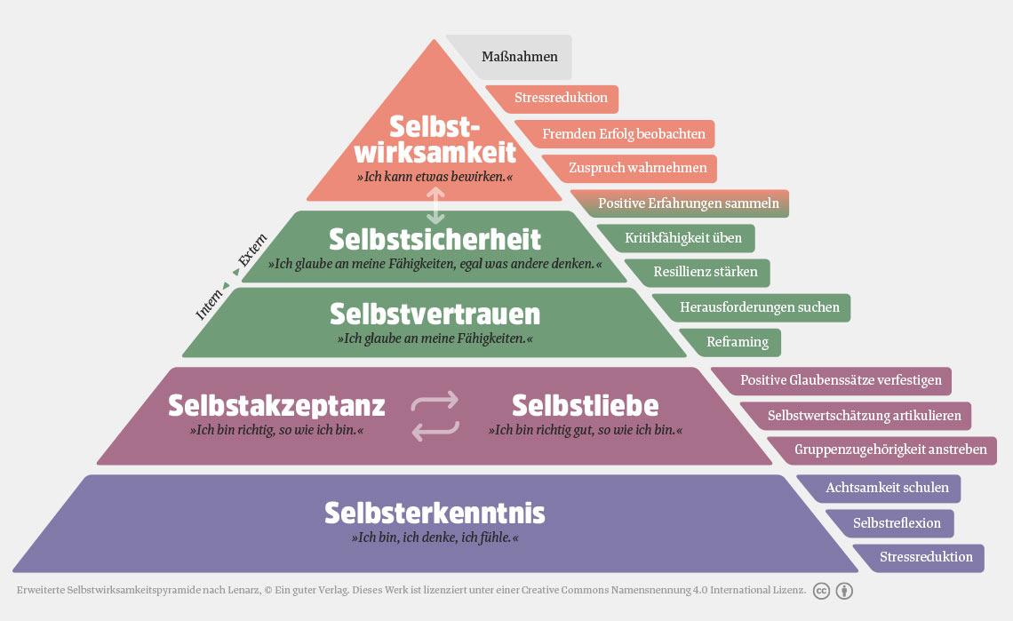 Selbstwirksamkeit in Pyramidengrafik dargestellt